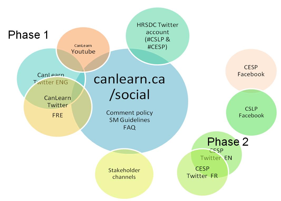 social media communication strategy Integrating social media into traditional communications
