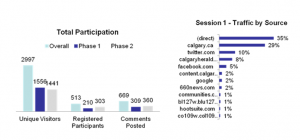 Calgary Consultation Analytics