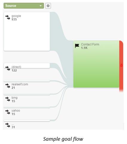 Sample Google Goal Flow jpg