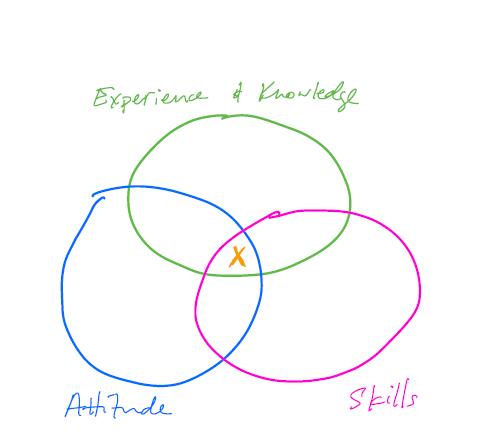 employees venn diagram