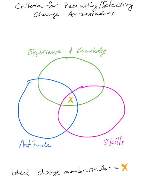 employees venn diagram